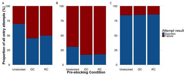 The proportion of lobster entry attempts that were either successful (blue) or failed (red) according to trap pre-stocking condition.