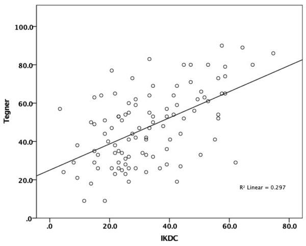 Correlation between IKDC and Tegner-Lysholm.
