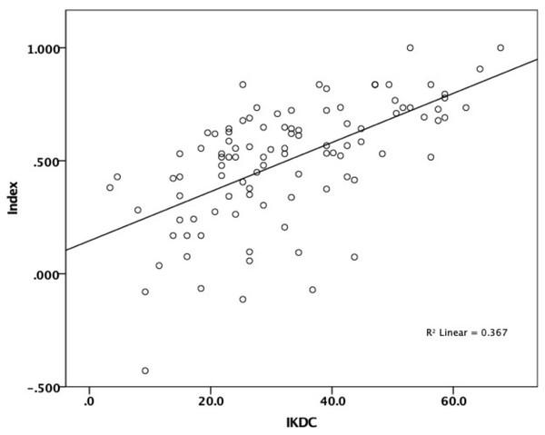 Correlation between IKDC and EQ-5D Index.
