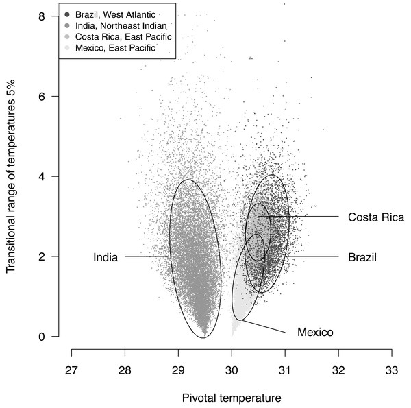 Distribution of 100,000 posteriors for pivotal temperatures and transitional range of temperatures for the logistic model fitted using Bayesian MCMC.