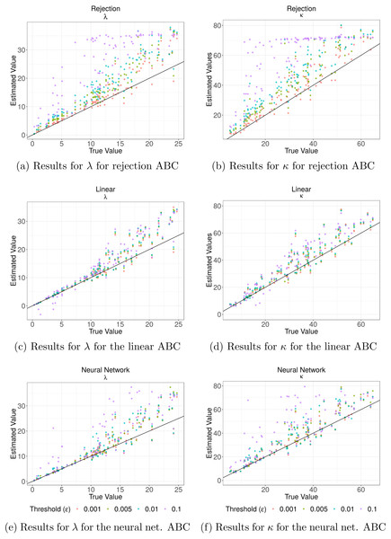 Cross validation analysis for the Rejection ABC algorithm and the two corrections.