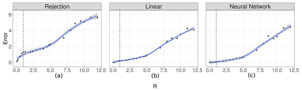 Prediction errors for λ.