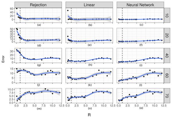 Prediction errors for κ.