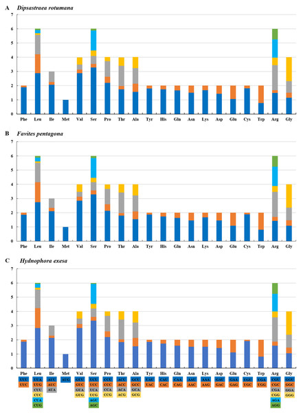 RSCU (Relative Synonymous Codon Usage) of mitochondrial genomes for (A) Dipsastraea rotumana, (B) Favites pentagona, and (C) Hydnophora exesa.