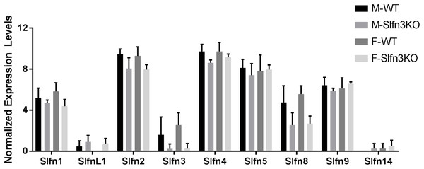 RNA sequencing expression of Slfn family members.