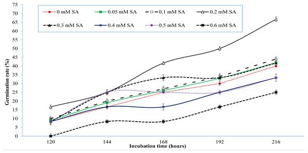Germination response of sweet pepper cv. Yolo wonder to salicylic acid under salt-stress of 60 mM NaCl (Lab study).