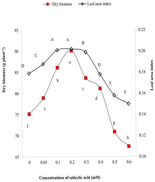 Comparative effects of different concentrations of salicylic acid on biomass and leaf area index of sweet pepper under salinity stress.