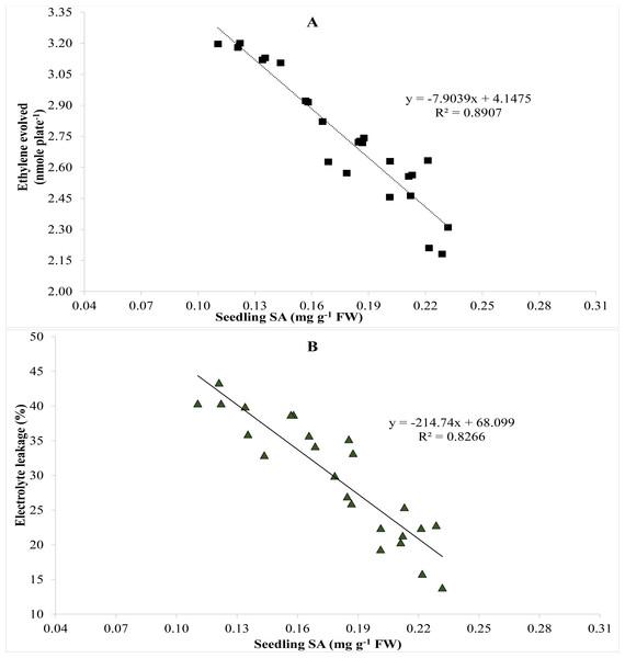 Pearson correlation between (A) salicylic acid and ethylene evolved and (B) salicylic acid and electrolyte leakage (n=4).