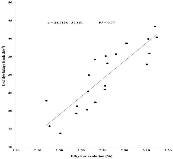 Pearson correlation between ethylene evolution and electrolyte leakage.