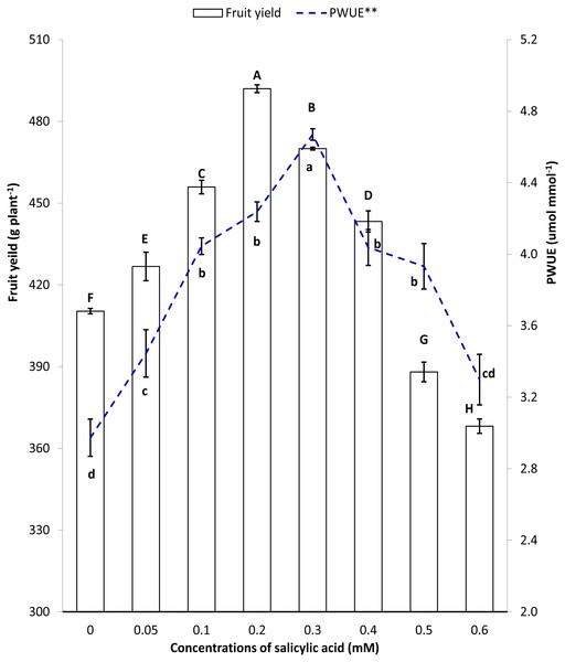 Pearson' correlation between fruit yield and instantaneous water use efficiency under salinity stress.