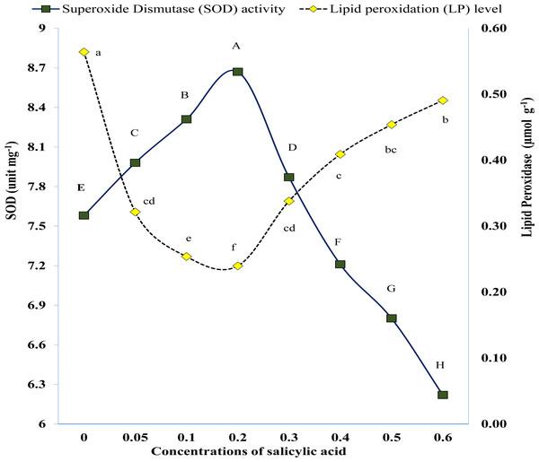 Variations in antioxidant enzymes as result of foliar application of salicylic acid under salinity stress.