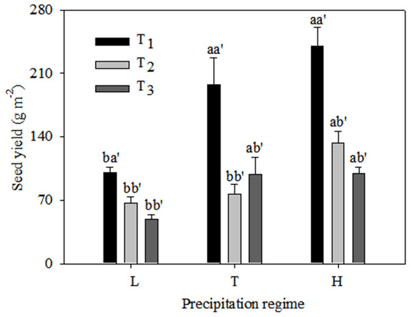 Seed yield (mean ± 1 s.e.) of C. virgata under different precipitation regimes at different seedling emergence times.
