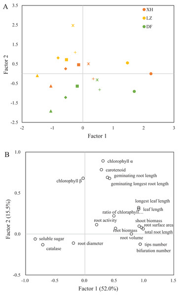 The principle component analysis of the tested physiological growth parameters for three wheat cultivars.