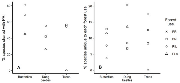 Species uniqueness between forest uses.