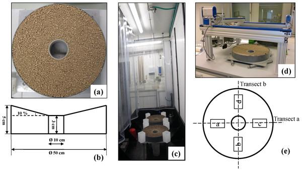 Soil materials and experimental design.
