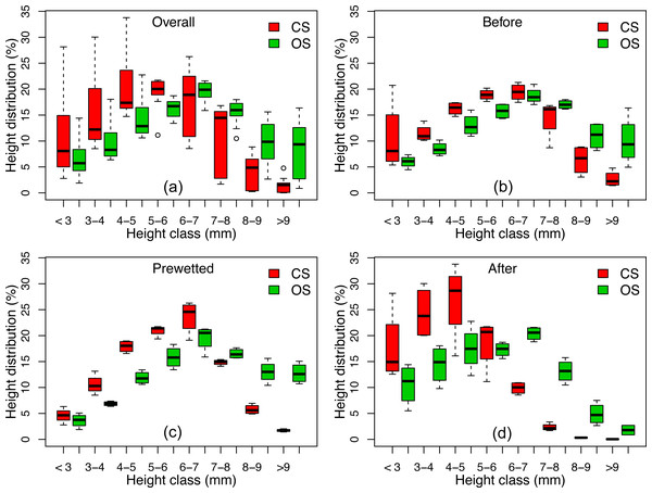 Height distribution on the four subplots of the conventionally farmed soil (CS) and organically farmed soil (OS) Before, Prewetted and After the prolonged rainfall events.