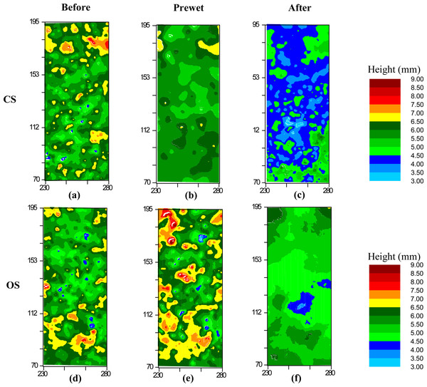 Surface roughness changes of the conventionally farmed soil (CS) and organically farmed soil (OS) Before, Prewetted and After the prolonged rainfall events.
