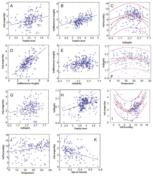 The statistically significant correlations or non-linear relationships between continuous traits after incorporating the Bonferroni correction.