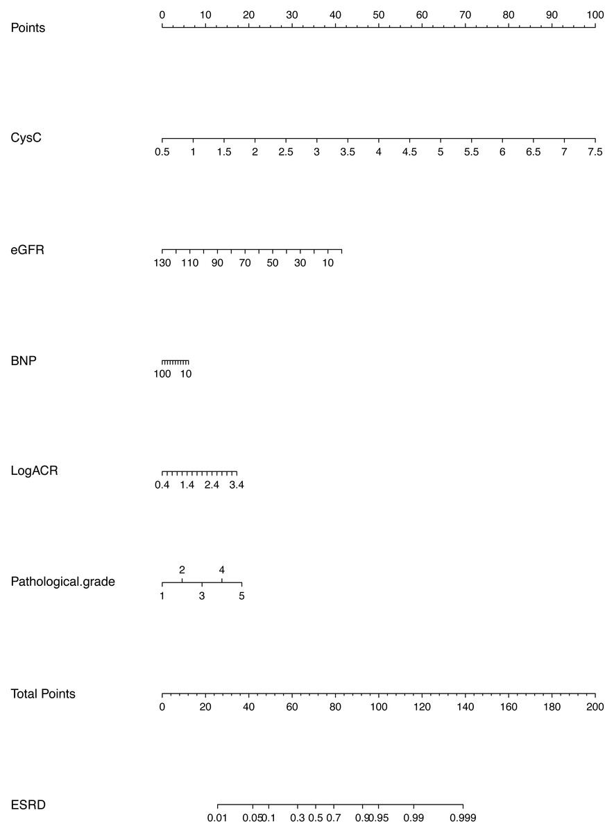 Development And Validation Of A Predictive Model For End