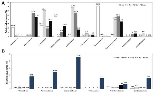 Relative composition of the intestinal microbiome of red-eared sliders for different growth time (A) and the water microbiome (B) at the family level.