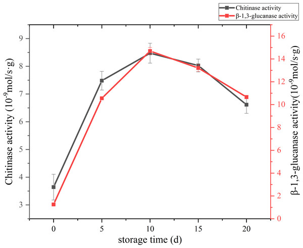 The cell wall metabolizing enzyme activity of Coprinus comatus stored at 4°C and 90% RH.