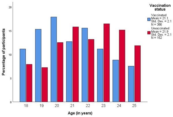 Age distribution of study participants according to HPV vaccination status.