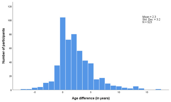 Age difference between sexual partners (Sexual partner's age –participant's age).
