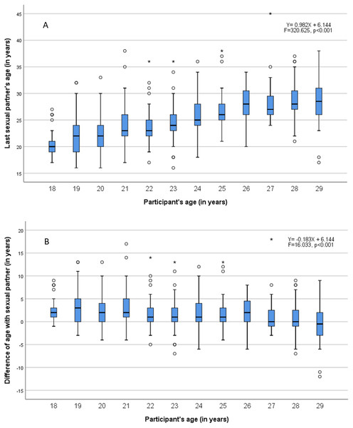Sexual mixing by age of sexual partner (A) and by age difference with sexual partner (B).