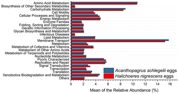 Stacked bar chart showing Mean of the relative abundance of predicted metabolic potential of microbes from Acanthopagrus schlegelii and Halichoeres nigrescens eggs, as predicted by PICRUSt.
