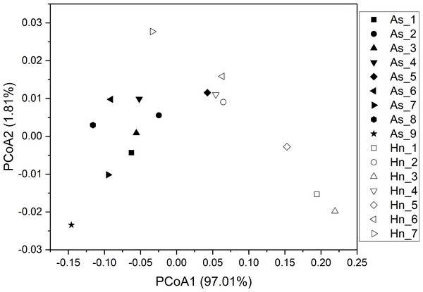 Principal coordinate analysis (PCoA) of microbial communities from Acanthopagrus schlegelii (As) and Halichoeres nigrescens (Hn) eggs based on weighted UniFrac distance of detected OTUs.