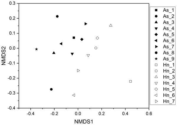 Non-metric multidimensional scaling analysis (NMDS) with Bray–Curtis distance matrix to visualize the structure of microbial community from Acanthopagrus schlegelii (As) and Halichoeres nigrescens (Hn) eggs.
