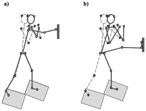 Kinematic representation of both straight punch (A) and defensive kick (B) strike techniques based on marker position data (small circles).