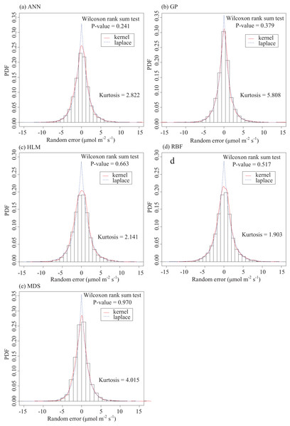Empirical distributions of the residuals predicted by the five gap-filling methods and their corresponding Laplacian distributions.