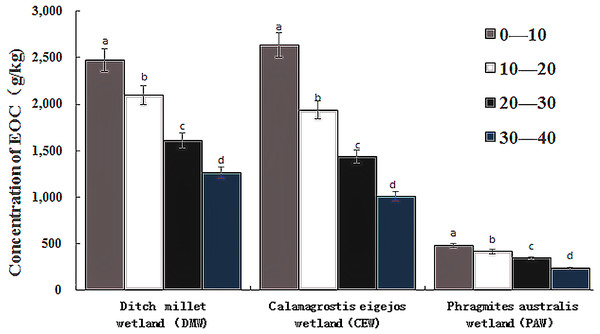 Soil microbial biomass carbon content in wetland soil of different layers under different flooding conditions.