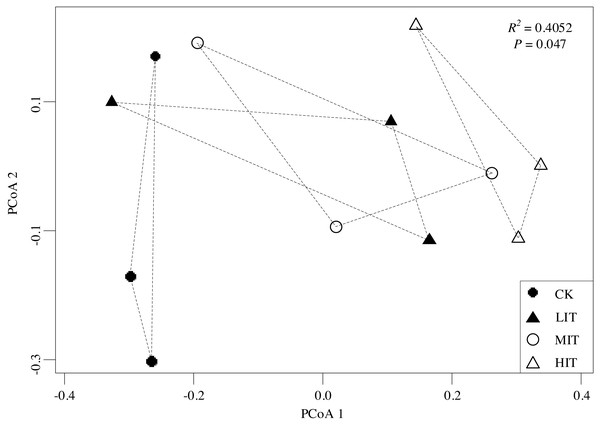 Principal coordinate analysis (PCoA) of the dissimilarities in the understory communities among the different thinning intensities.