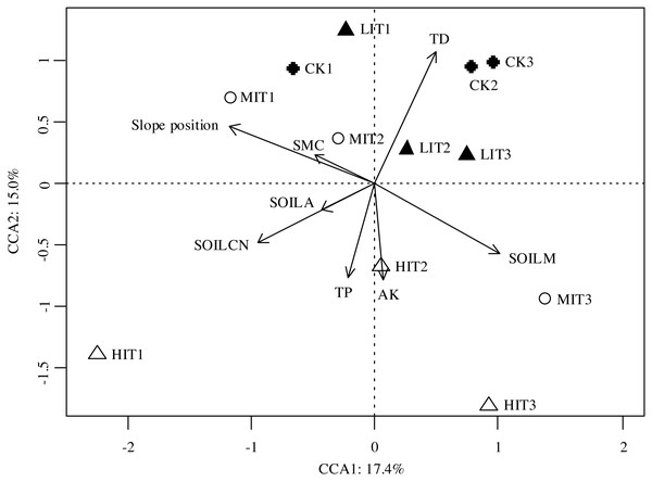 Canonical correspondence analysis (CCA) results of the dissimilarities in the understory communities among the different thinning intensities.