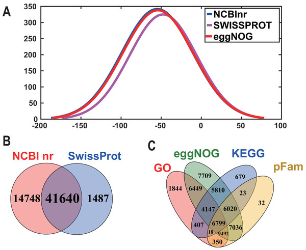 The frequency distribution of the log10 (e-value) of the Nr blast, Swiss–Prot and eggNOG searches and venn diagram of the sequences annotated by different methods.