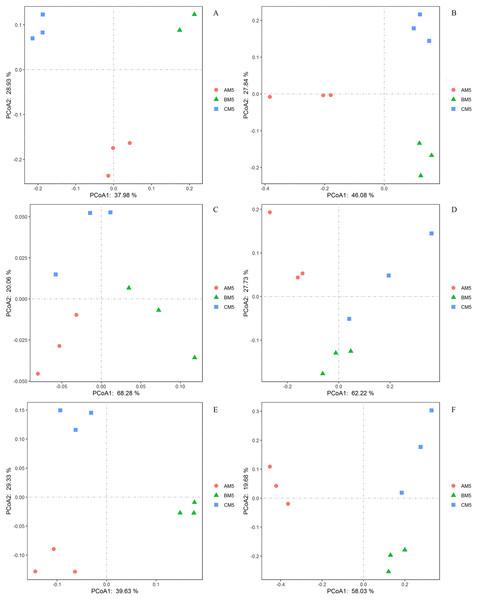 Principal coordinate analyses in the compositions of the global bacteria (A) and fungi (B) communities, the functions of the global bacteria (C) and fungi (D) communities, and the compositions of the core bacteria (E) and fungi (F) communities.