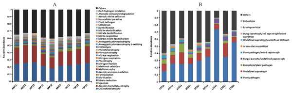 Relative abundances of the bacterial (A) and fungal (B) community functions at each growth stage.