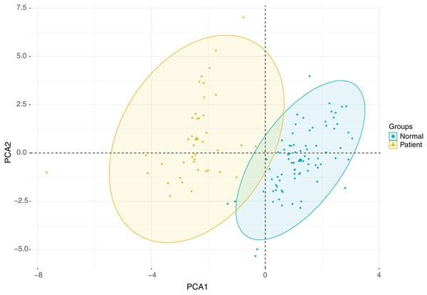 PCA analysis plot.