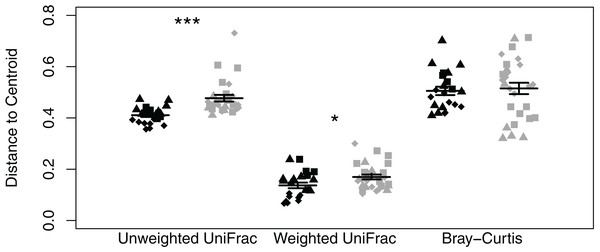 Dot plot of multivariate homogeneity of groups dispersions (betadisper) of Batrachoseps attenuatus skin microbiota samples collected in Quercus agrifolia and Eucalyptus globulus dominant habitats.