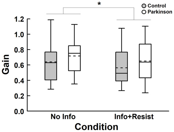 Box plots of gain for both PD and control groups, with no information about the room movement (No Info) and with information and request to resist (Info+Resist).
