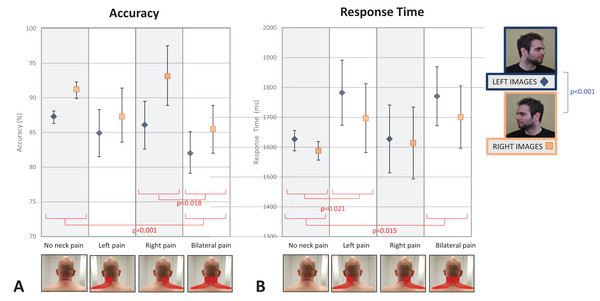 The effect of neck pain location (none, left-sided, right-sided, bilateral) on left/right neck judgement performance.
