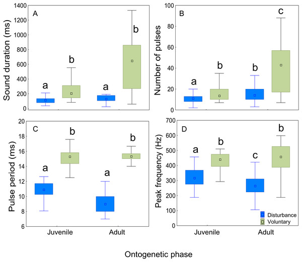 Comparison of acoustic parameters of sounds emitted by juvenile and adult meagre according to context.