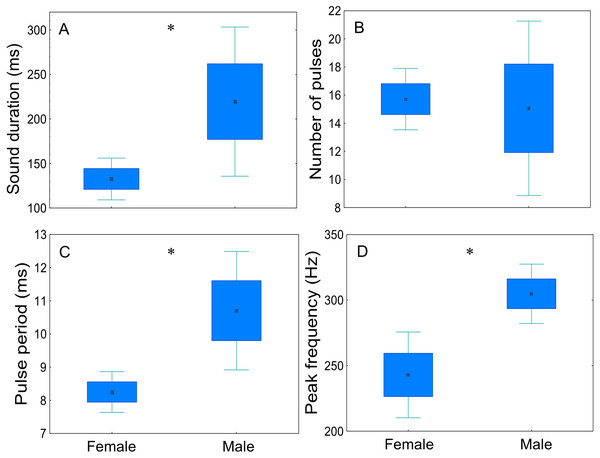 Comparison of sex-related differences in acoustic parameters of adult meagre's disturbance sounds.