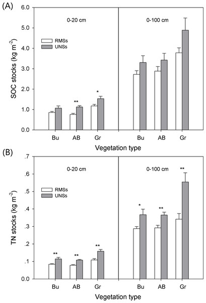 Comparison of (A) SOC and (B) TN stocks (kg m−2) in reclaimed mine sites (RMSs) and undisturbed native sites (UNSs) under different vegetation types (Bu, bushes, AB, arbor-bush mixtures, and Gr, grasslands).