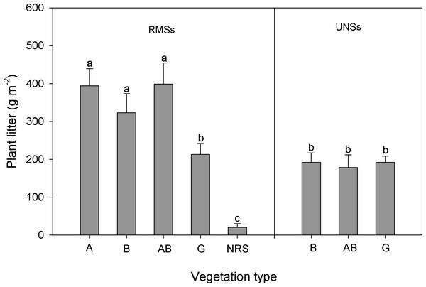 Plant litter in RMSs and UNSs under different vegetation types (Ar, arbors; Bu, bushes; AB, arbor-bush mixtures; Gr, grasslands; and NRS, natural recovery site).