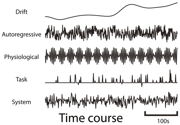 Example time courses of the different types of noise that are generated by fmrisim.