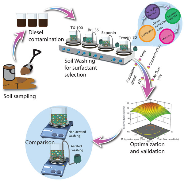 Schematic illustration from soil sampling, artificial contamination, surfactant selection, optimization to method comparison.