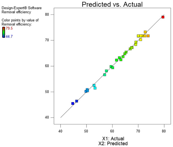 Comparison plot of predicted and experimental diesel removal efficiencies.